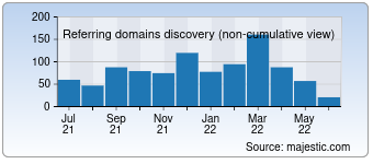 Majestic Referring Domains Discovery Chart for Raider.io