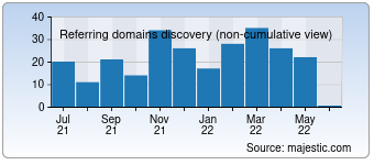 Majestic Referring Domains Discovery Chart for Rankingtoday-seobookmarking.net