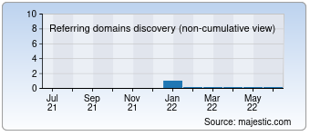 Majestic Referring Domains Discovery Chart for Raymondduggan.com