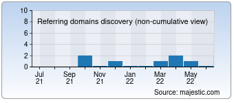 Majestic Referring Domains Discovery Chart for Razmag.com