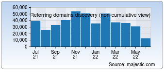 Majestic Referring Domains Discovery Chart for Reddit.com