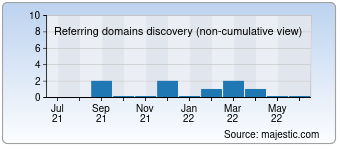 Majestic Referring Domains Discovery Chart for Remontoff-chelyabinsk.ru