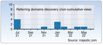 Majestic Referring Domains Discovery Chart for Remontoff-perm.ru