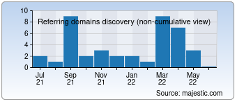 Majestic Referring Domains Discovery Chart for Renesaedu.com