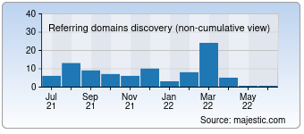 Majestic Referring Domains Discovery Chart for Revijobs.ae