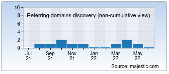 Majestic Referring Domains Discovery Chart for Rhombus-print.com