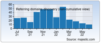Majestic Referring Domains Discovery Chart for Romulation.net