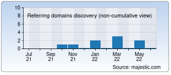 Majestic Referring Domains Discovery Chart for Rosar-k.ru