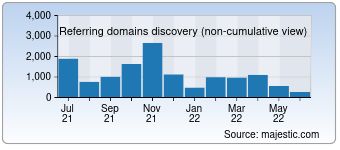 Majestic Referring Domains Discovery Chart for Rp-online.de