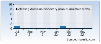 Majestic Referring Domains Discovery Chart for Run-club.ru
