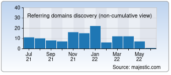 Majestic Referring Domains Discovery Chart for Sarkarinaukridaily.in