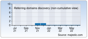 Majestic Referring Domains Discovery Chart for Satva.com.ua