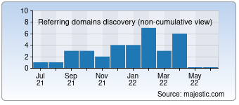 Majestic Referring Domains Discovery Chart for Scantech.com