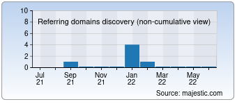Majestic Referring Domains Discovery Chart for Seksart.com