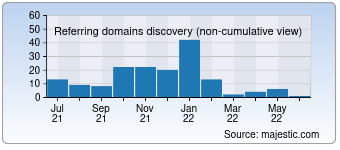 Majestic Referring Domains Discovery Chart for Semooh.jp