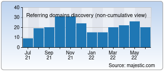 Majestic Referring Domains Discovery Chart for Seo-links.xyz