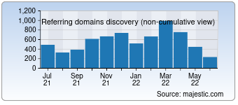 Majestic Referring Domains Discovery Chart for Shangri-la.com