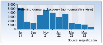 Majestic Referring Domains Discovery Chart for Shogakukan.co.jp