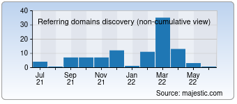 Majestic Referring Domains Discovery Chart for Silver-mania.ru