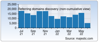 Majestic Referring Domains Discovery Chart for Sina.com.cn