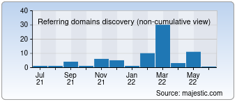 Majestic Referring Domains Discovery Chart for Sinavsizgecis.com