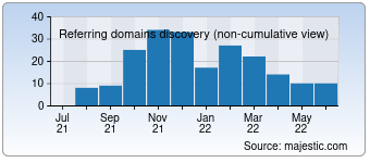 Majestic Referring Domains Discovery Chart for Sitecheckdoctoronline.net