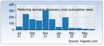 Majestic Referring Domains Discovery Chart for Sitedoctor-prorank.com