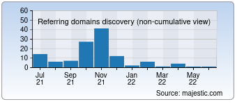 Majestic Referring Domains Discovery Chart for Siteprice.xyz