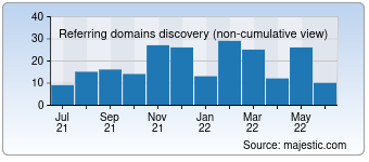 Majestic Referring Domains Discovery Chart for Sitevaluecheck.net
