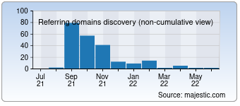 Majestic Referring Domains Discovery Chart for Sizzlingsunholidays.com