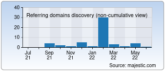 Majestic Referring Domains Discovery Chart for Skypka-avto.ru