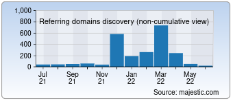 Majestic Referring Domains Discovery Chart for Smartbiography.com