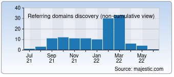 Majestic Referring Domains Discovery Chart for Smf.gov.sa