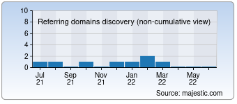 Majestic Referring Domains Discovery Chart for Snapcity.in