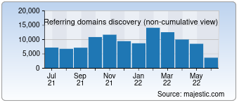 Majestic Referring Domains Discovery Chart for Snc.in.ua
