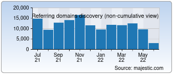 Majestic Referring Domains Discovery Chart for Sohu.com