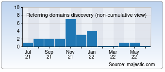 Majestic Referring Domains Discovery Chart for Sosochechki.info