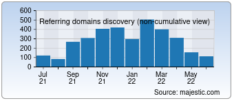 Majestic Referring Domains Discovery Chart for Sravni.ru