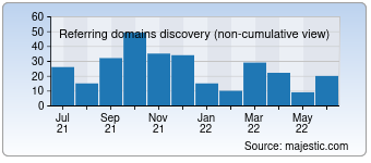 Majestic Referring Domains Discovery Chart for Srilanka-ferien.net