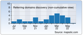 Majestic Referring Domains Discovery Chart for Srilanka-shop-berlin.com