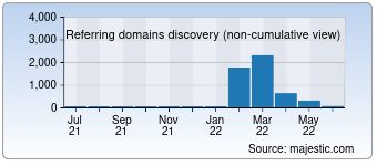 Majestic Referring Domains Discovery Chart for Star-bus.ru