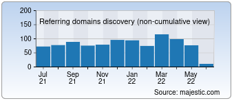 Majestic Referring Domains Discovery Chart for Stickergiant.com