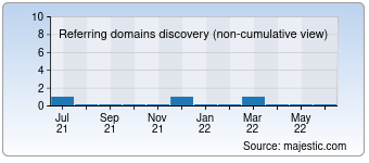 Majestic Referring Domains Discovery Chart for Stihi-na-zakaz.online