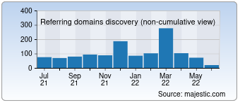 Majestic Referring Domains Discovery Chart for Surefire.com