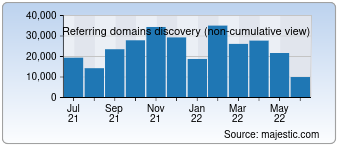 Majestic Referring Domains Discovery Chart for T.co
