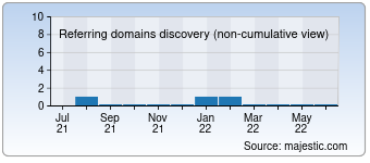 Majestic Referring Domains Discovery Chart for Tailopez.fr