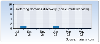 Majestic Referring Domains Discovery Chart for Tailopez.pl