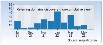 Majestic Referring Domains Discovery Chart for Taktemp.com