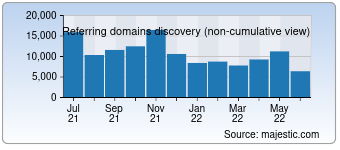 Majestic Referring Domains Discovery Chart for Taobao.com