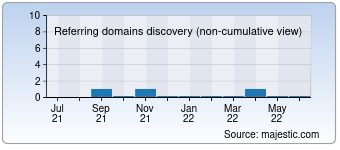 Majestic Referring Domains Discovery Chart for Techfeek.com